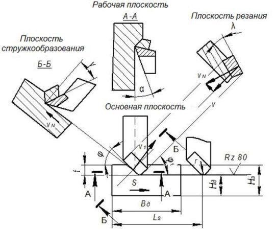 Плоскость резания проводится через режущую кромку и скорость резания v