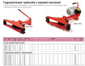 Похожи по параметрам гидравлические трубогибы с ТГ-1
