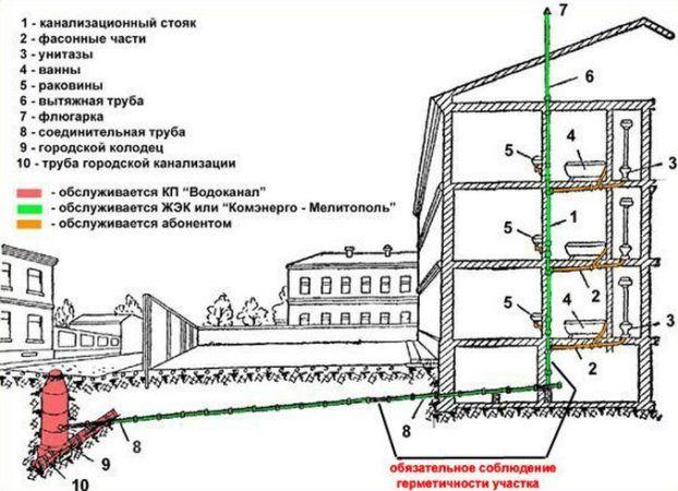 Правила пользования канализацией