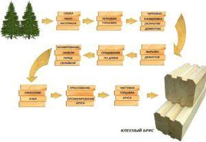 Процесс подготовления древесины для деревянной двери
