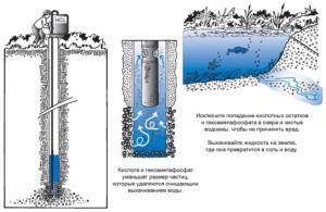 Рекомендации по выполнению прокачки скважины