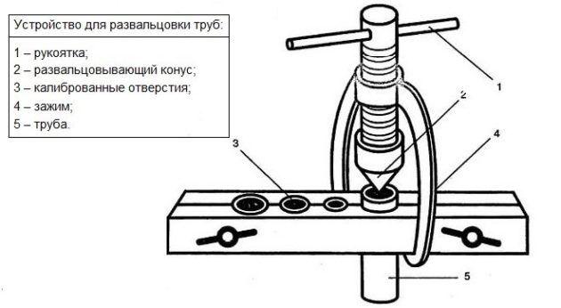 Самодельный вальцовочный инструмент