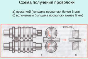 Схема получения проволоки