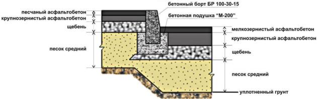 Схема правильной укладки асфальта