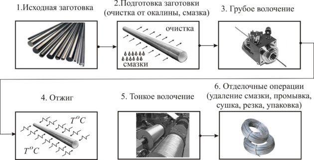Схема процесса волочения