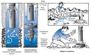 Схема проведения работ по прокачке скважины