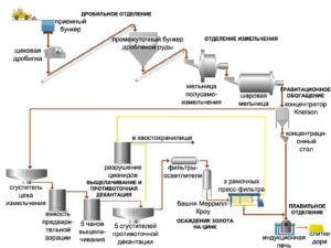 Схема работы аффинажной линии на заводе