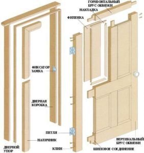 Схема сборки деревянной двери