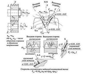 Схема шевингования