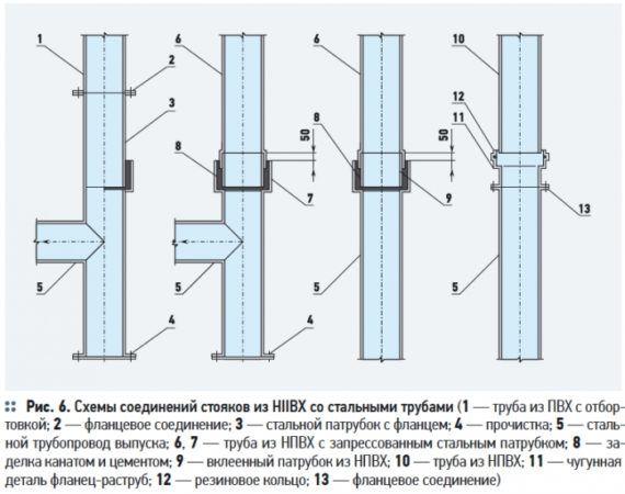 Схема соединений стояков