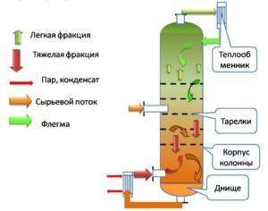 Схема спиртового оборудования с одной колонной