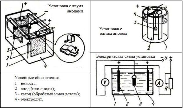 Схема установки для никелирования в домашних условиях