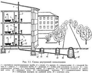 Схема внутренней канализации в многоэтажном доме