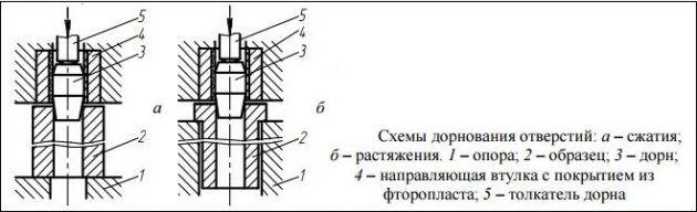 Схемы металлообработки заготовок дорнированием