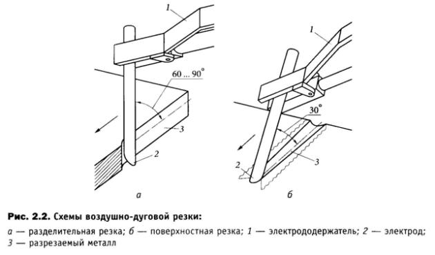 Схемы воздушно-дуговой резки