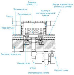 Сифонная система водостока