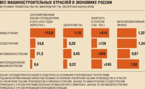 Состояние современного машиностроения России
