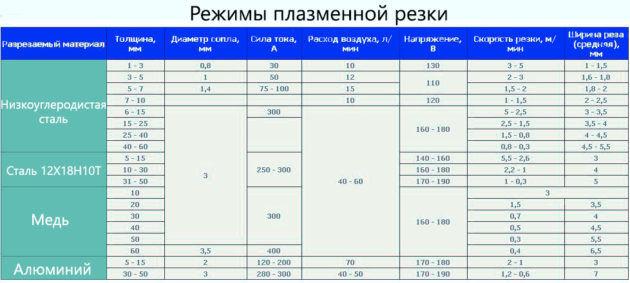Таблица режимов плазменной резки
