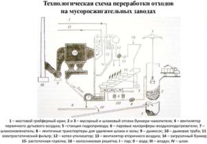 Технологическая схема переработки отходов на мусоросжигательных заводах