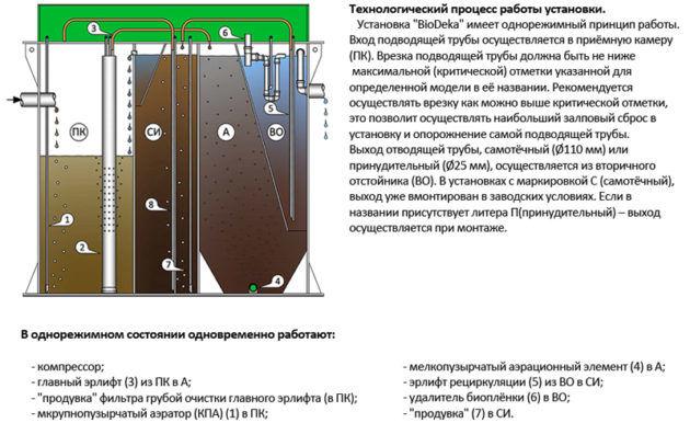 Технологический процесс работы установки БиоДека
