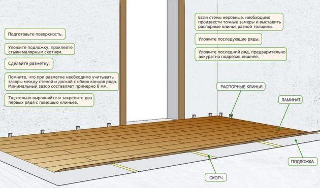 Технология укладки ламината на керамическую плитку