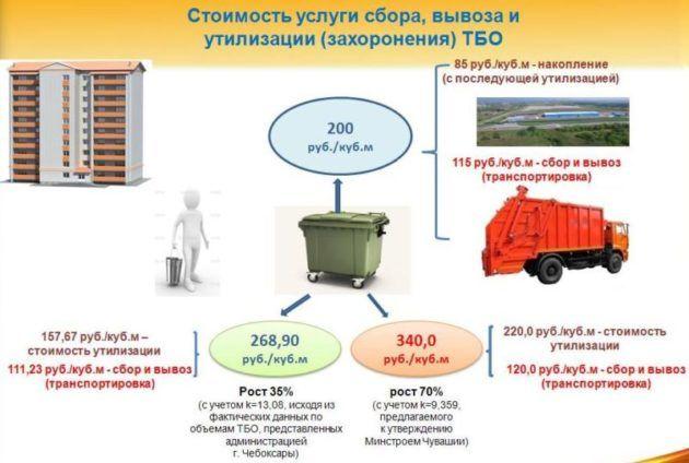 Требование к услугам по вывозу ТБО