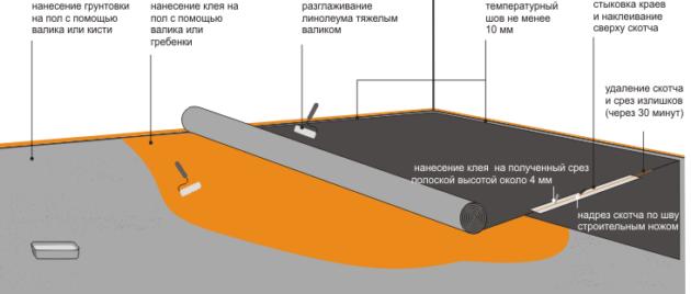 Укладка линолеума на плитку схема