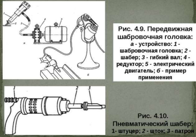 Устройство для механического шабрения металла