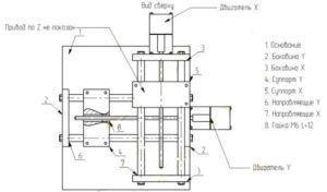 Устройство станка для 3D-резки пенопласта