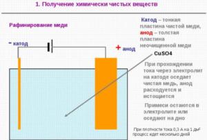 В электролит опускают тонкие никелевые пластины