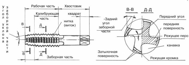 За заборной частью метчика расположена калибрующая часть, не имеющая затыловки, она служит для направления метчика по резьбе и для зачистки