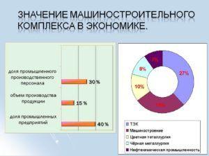 Значение машиностроительный комплекс в Экономике России