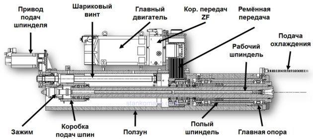 Основные узлы шпинделя