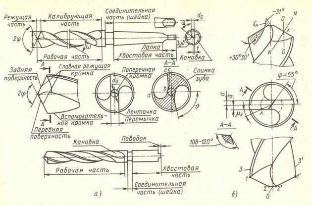 Схема режущей поверхности зенковок