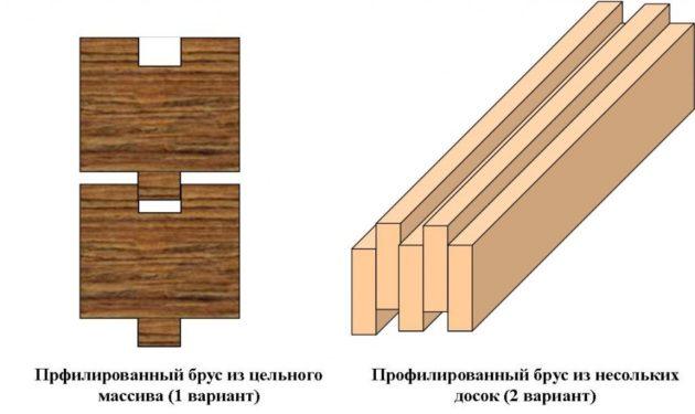 Два варианта профилированного бруса
