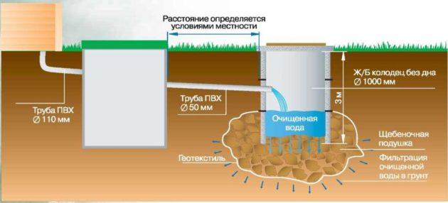 Пример самотечной канализационной системы