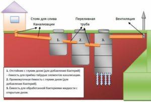 Пример устройства септика для загородного дома или дачи