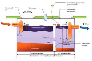 Принцип работы двухкамерного бетонного септика без откачки