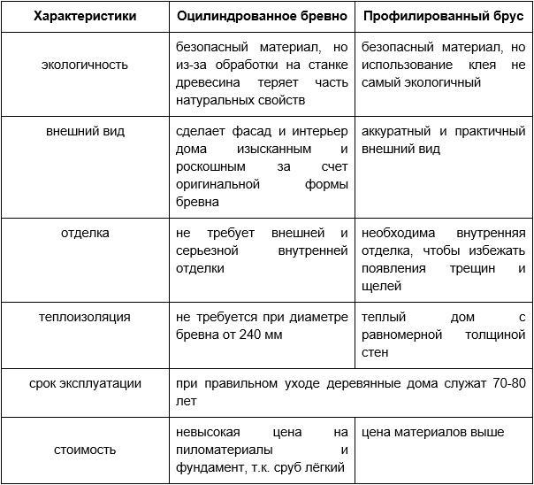 Профилированный брус или оцилиндрованное бревно - сравнение