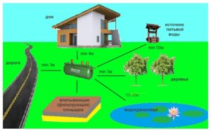 Расположение элементов канализационной системы по СНиП