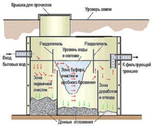 Схема аэробного септика