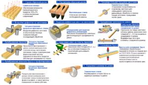 Схема обработки профилированного бруса