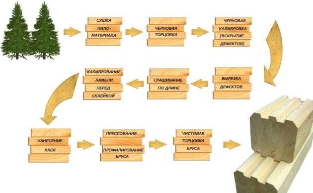 Схема производства профилированного бруса