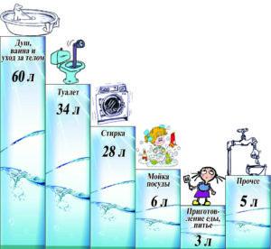 Суточный расход воды на одного человека