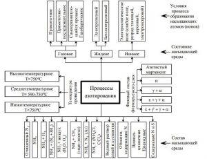 Классификация процессов азотирования