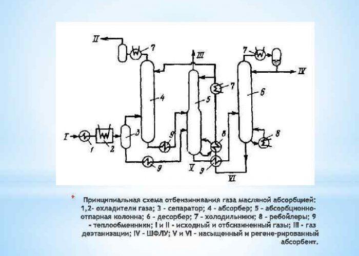 Низкотемпературная конденсация