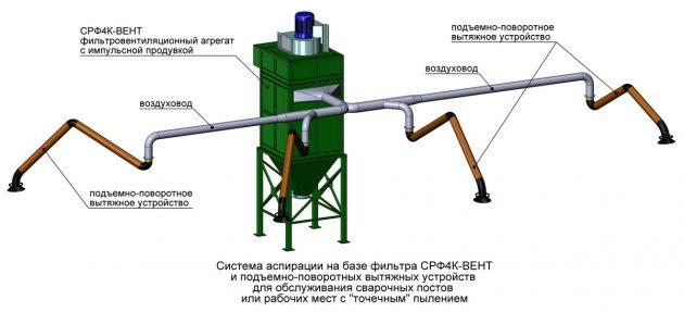 Пример системы аспирации с фильтром СРФ4К-ВЕНТ и подъемно-поворотными вытяжными устройствами
