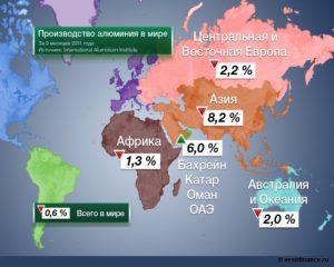 Производство алюминия в мире