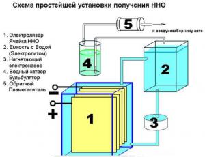 Простой прибор для получения водорода