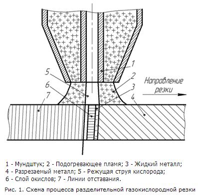 Разделительная резка металла - схема процесса